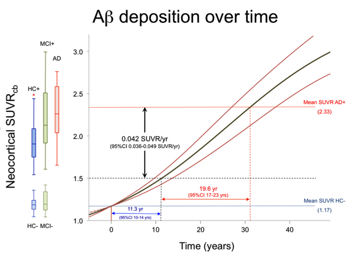 A-beta deposition over time.
